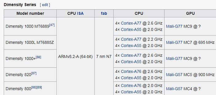 Сравнительная таблица процессоров Mediatek Dimensity