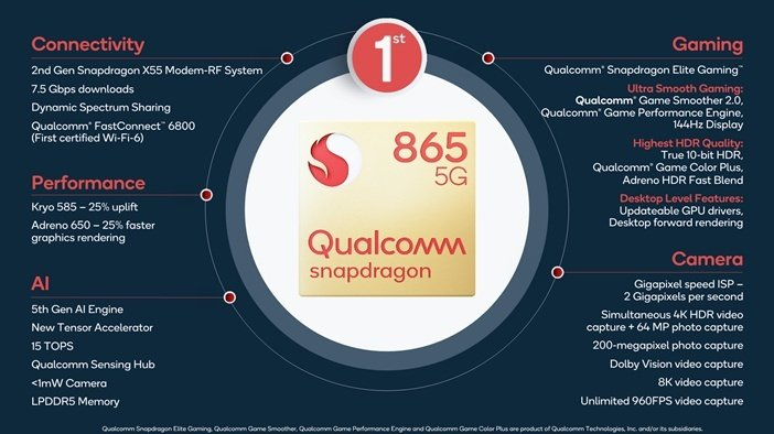 Характеристики Qualcomm Snapdragon 865