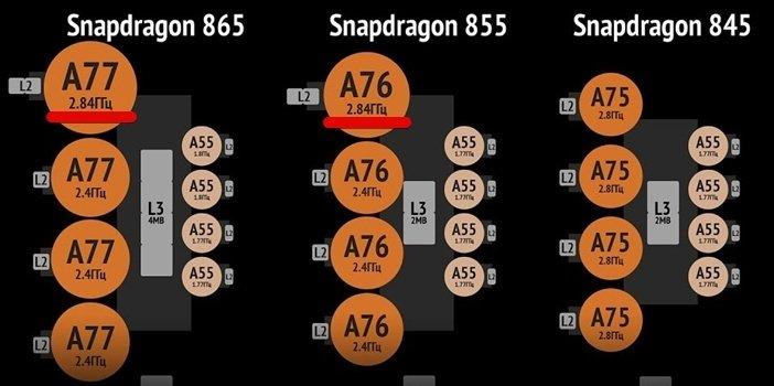 Типы ядер во флагманских процессорах Snapdragon