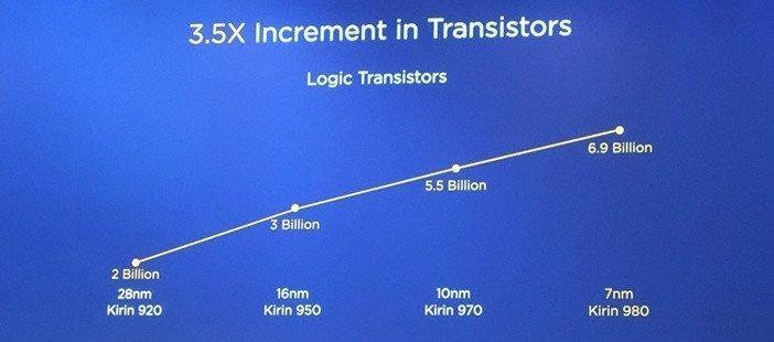 Меньшие нанометры технологического процесса позволяют умещать в процессоры больше транзисторов