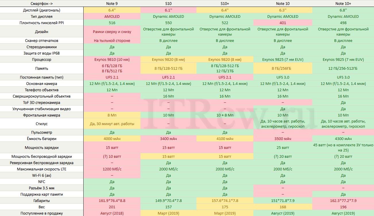 Таблица отличий Galaxy Note 10, Note 10+, Note 9, Galaxy S10, Galaxy S10+