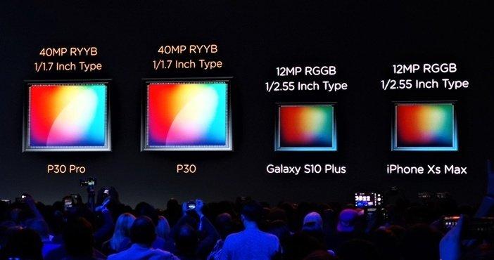 Размеры сенсоров камер Huawei в сравнении с сенсорами камер флагманов Samsung и Apple