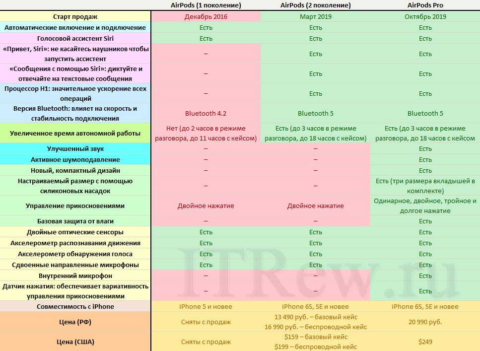 Сравнение всех официальных поколений Apple AirPods