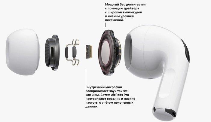 AirPods Pro драйвер и внутренний микрофон