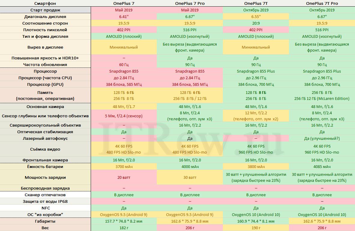Сравнение смартфонов OnePlus 2019 таблица