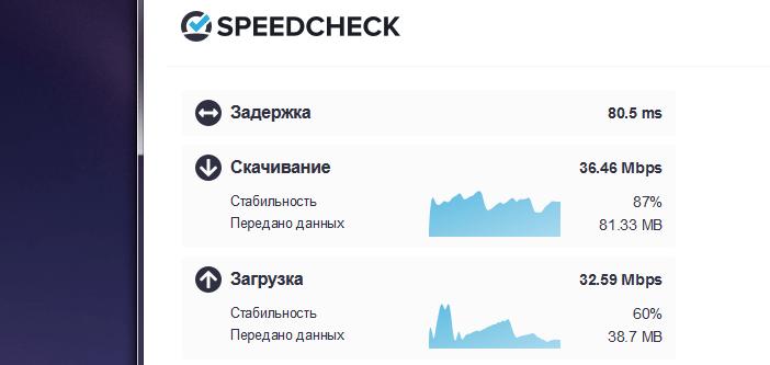 Результаты тестирования интернет подключения