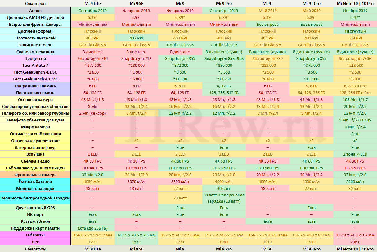 Таблица сравнения флагманов и мощных смартфонов Xiaomi