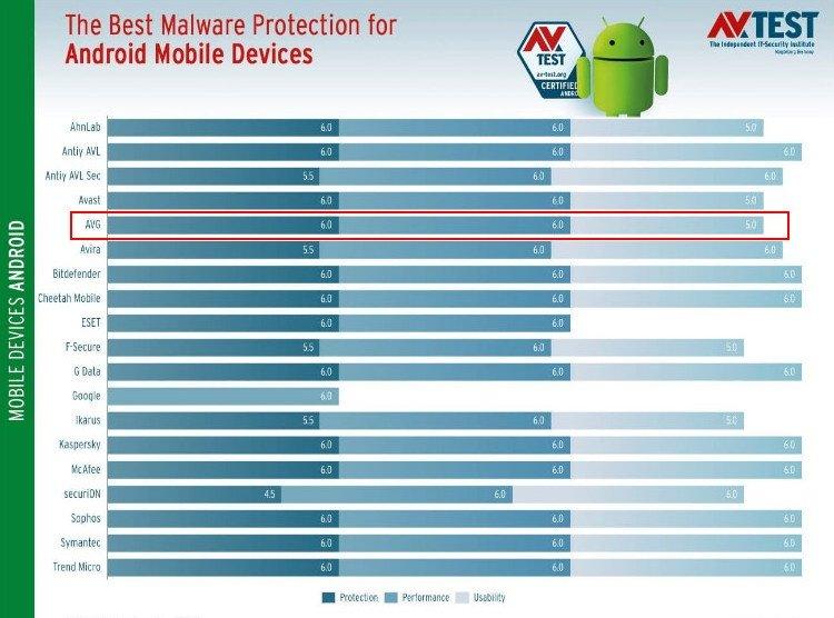 тест AVG mobile