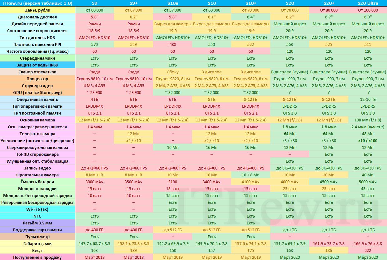 Сравнение флагманов Samsung Galaxy S, таблица