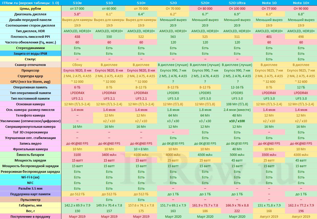 Все версии и модели Galaxy S10, S20 и Note 10 таблица сравнения