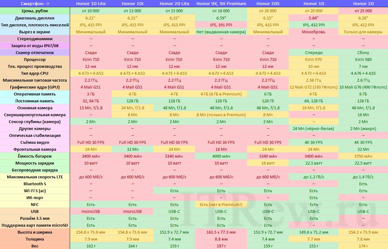 Таблица сравнения недорогих средних смартфонов Honor