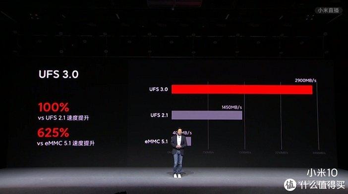 Скорость памяти UFS 3.0