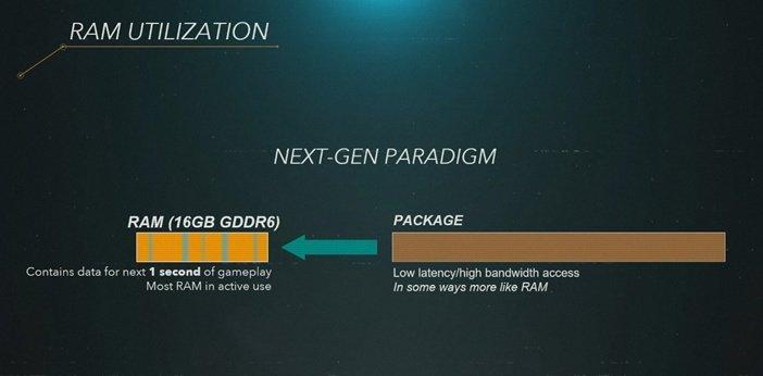 Использование памяти GDDR6 в PlayStation 5