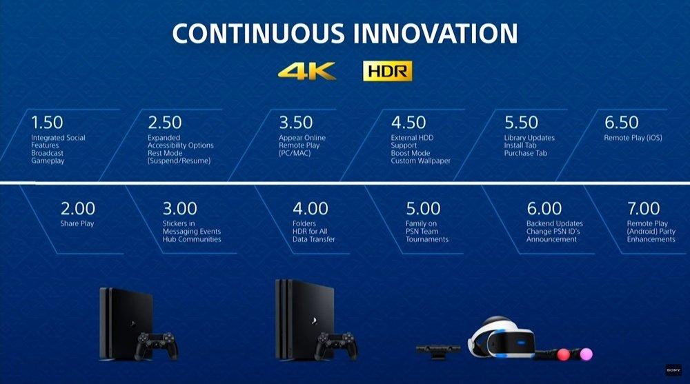 Нововведения в PlayStation 4 OS за всё время
