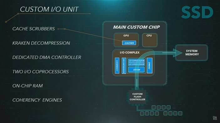 Главные компоненты SSD диска в PS5