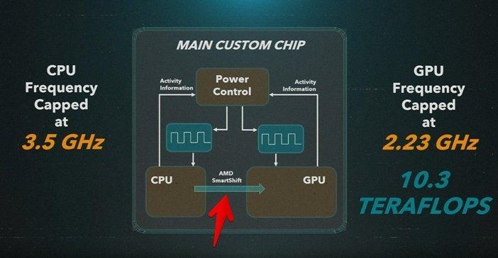 Главные характеристики процессора и графики PS5