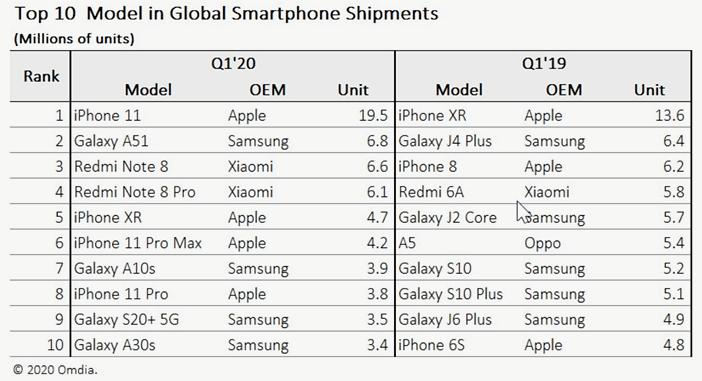 Самые популярные смартфоны производителей в начале 2020