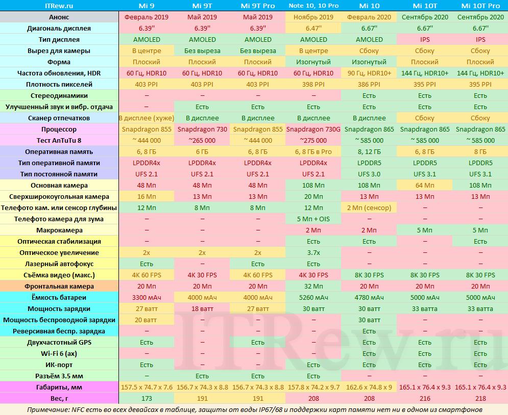 Таблица сравнения Mi 10, Mi 10T, Mi 10T Pro и других смартфонов Xiaomi
