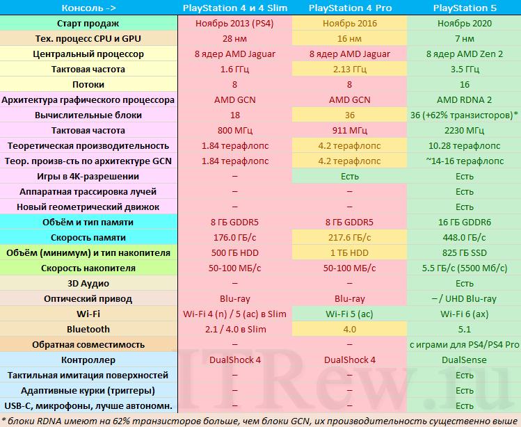 Сравнение PS4, PS4 Pro и PS5 таблица