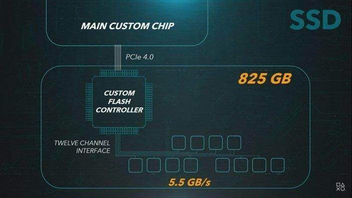 Характеристики SSD PS5