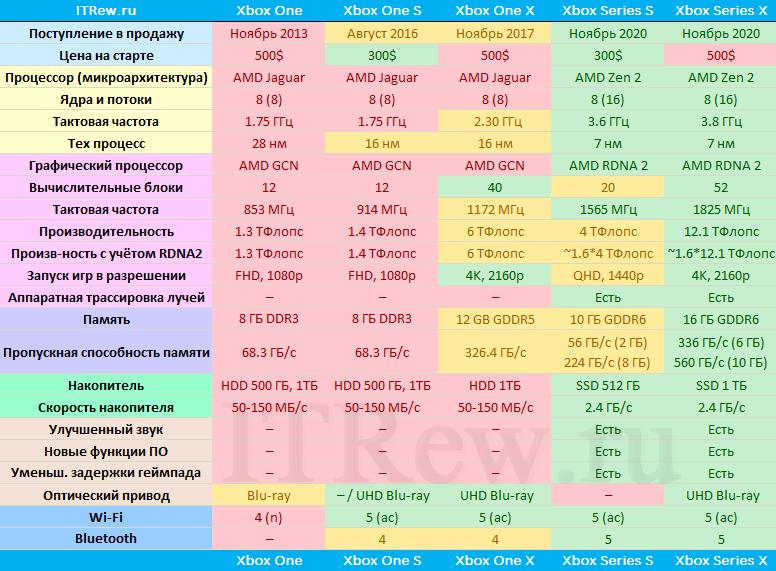 Таблица сравнения Xbox Series S, X и One S, X