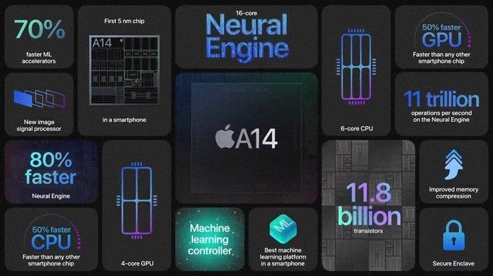 Ключевые характеристики процессора A14