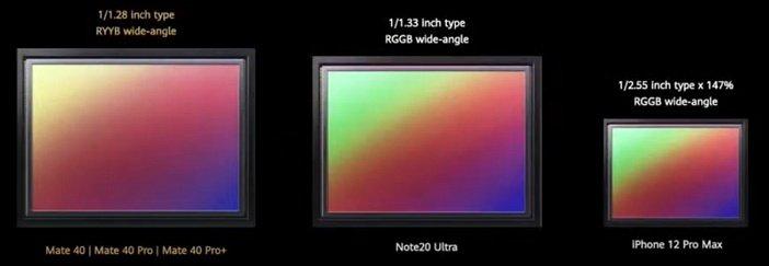 Размеры и характеристики сенсоров камер флагманов Android против камеры iPhone 12