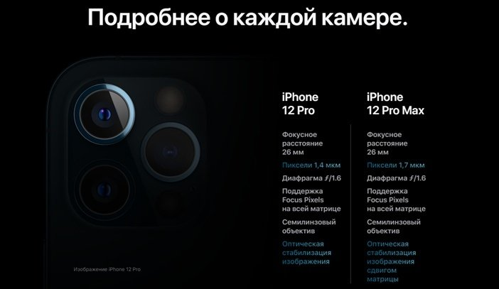Характеристики камеры iPhone 12 vs 12 Pro Max