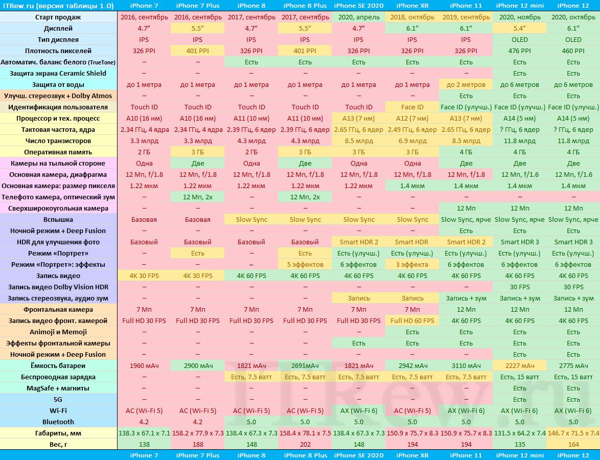 Сравнительная таблица характеристик iPhone 12, 12 Mini, 11, XR, SE, iPhone 8, 8 Plus, 7 и 7 Plus