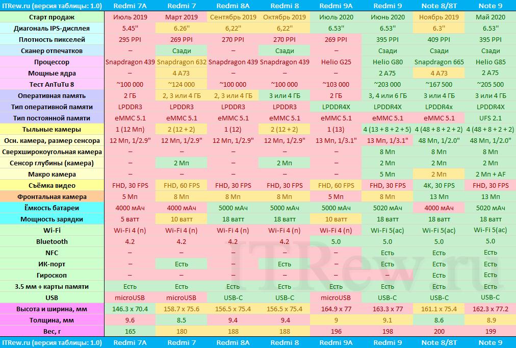 Таблица характеристик смартфонов Xiaomi Redmi 2020 и 2019