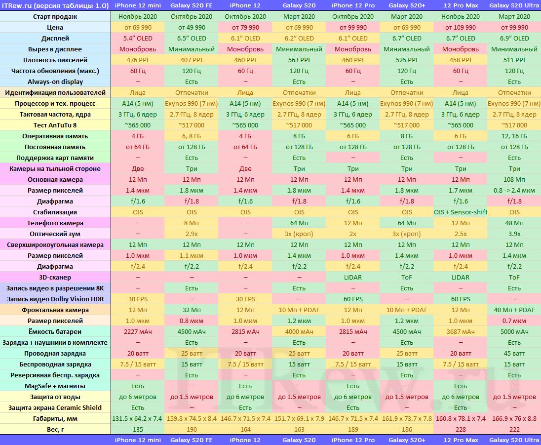 Таблица смартфонов Samsung Galaxy S в сравнении с iPhone