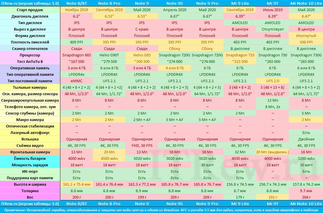 Таблица смартфонов Xiaomi Redmi Note в сравнении с Xiaomi Mi