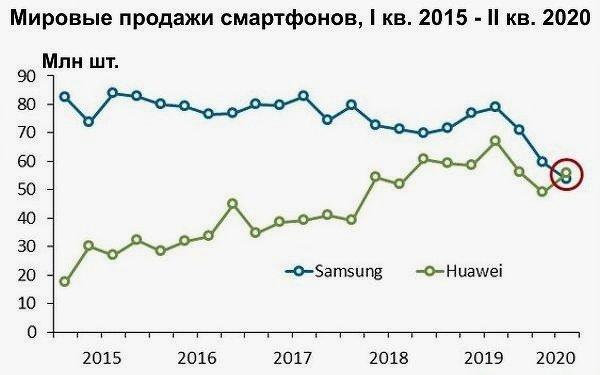 Объёмы продаж смартфонов Samsung в сравнении с Huawei
