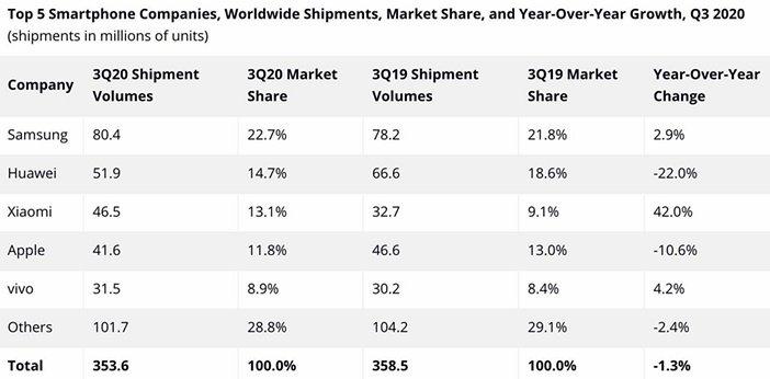 Лидеры продаж смартфонов по статистике IDC