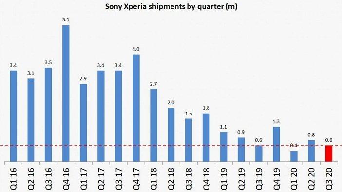 Продажи смартфонов Xperia от Sony
