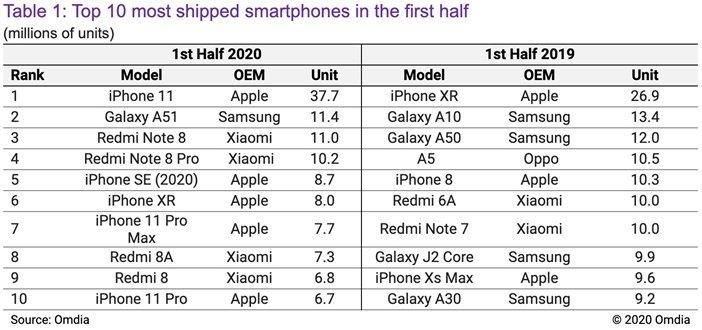 Модели лидеры продаж смартфонов за первую половину 2020