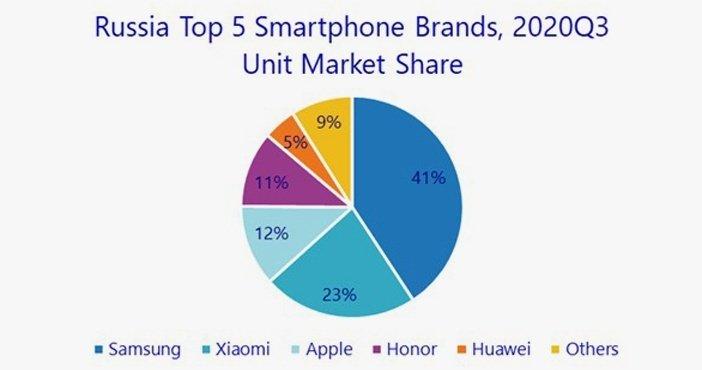 Самые продаваемые марки смартфонов в России