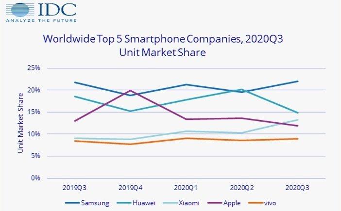 Рыночная доля брендов в поставках смартфонов по кварталам 2020