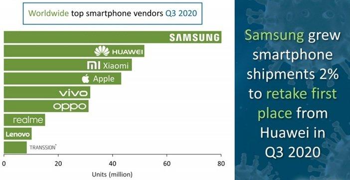 Самые продаваемые бренды смартфонов