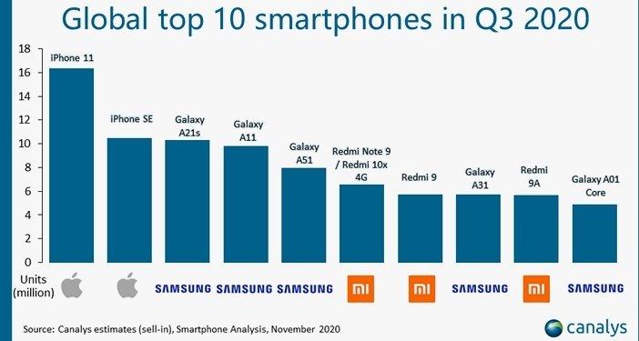 Самые продаваемые смартфоны в мире за третий квартал 2020