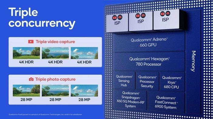 Тройной IPS процессор в Snapdragon 888