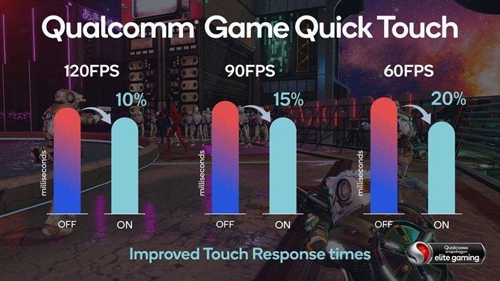 Snapdragon 888 против Snapdragon 865: улучшение скорости реакции экрана