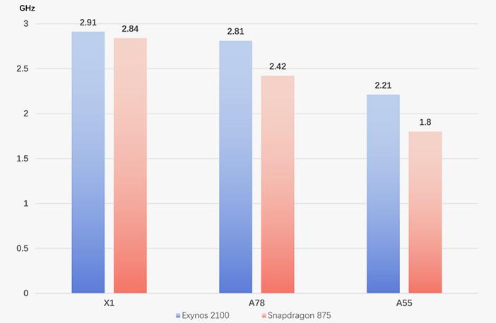 Отличия частот ядер Snapdragon 888 и Exynos 2100