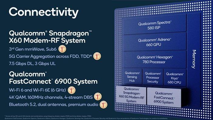 Поддержка беспроводных сетей и интегрированный модем в Snapdragon 888