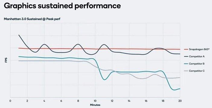Сравнение Snapdragon и Exynos в тесте производительности графики GPU