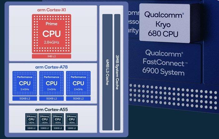 Типы ядер ARM Cortex в Snapdragon 888
