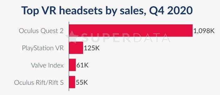 Продажи самых популярных шлемов виртуальной реальности