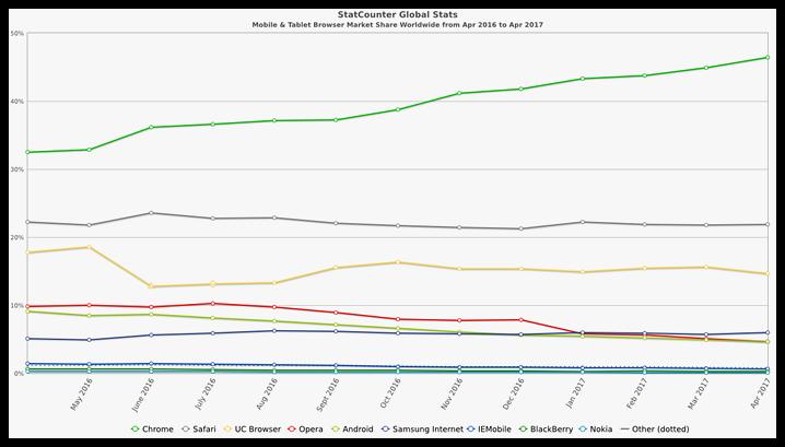 Рейтинг браузеров: апрель 2017